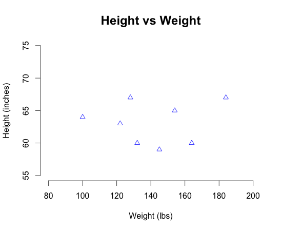 What A Nice Looking Scatterplot R Bloggers