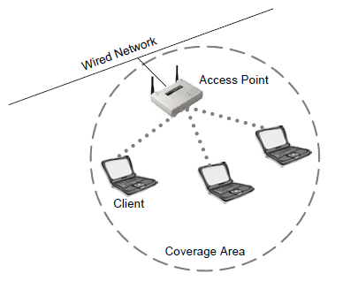 Wireles Network Wiring Diagram