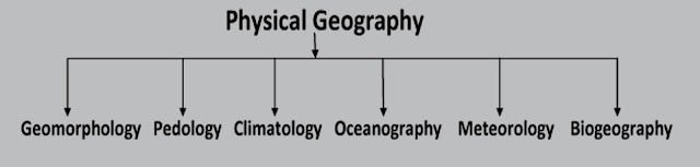 Physical Geography - Meaning, scope and Type