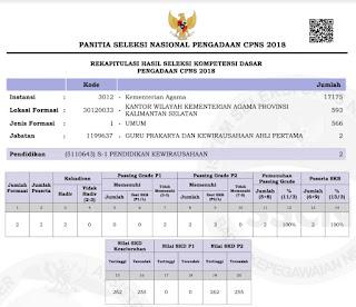 Daftar Peserta Seleksi Kompetensi Bidang (SKB)  Kemenag Kal-Sel