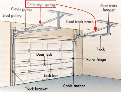 garage door cable repair west hollywood