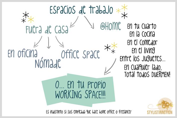 Espacios de trabajo - DECO - Tipos de lugares de trabajo - oficina - bares - ofice spaces - home office - office space