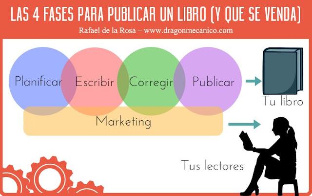 Las 4 fases para publicar un libro (y que se venda)