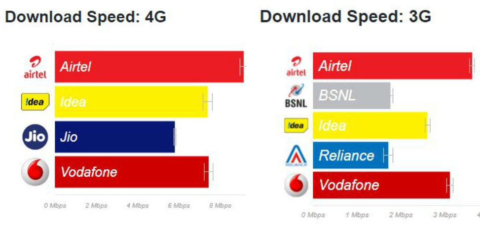 Gadget Blaze: Airtel offers fastest 3G and 4G speeds, Jio