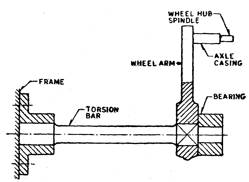small resolution of torsion bar is lighter as compared to the leaf springs and so it occupies less space as the torsion tubes are much stiffer than the bars it is preferred