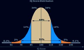 IQ score chart