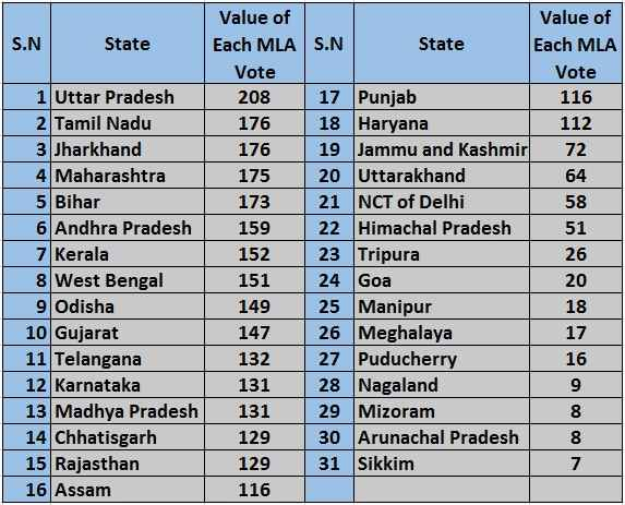 value-of-mla-votes-in-each-state