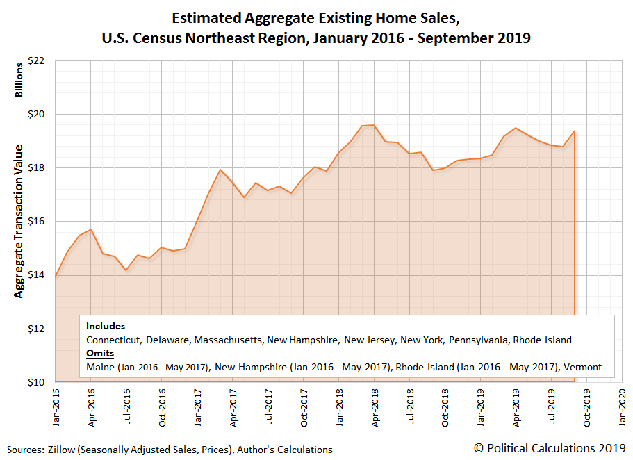 Estimated Aggregate Existing Home Sales, U.S. Census Northeast Region, January 2016 - September 2019