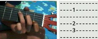 Chord pada tab gitar