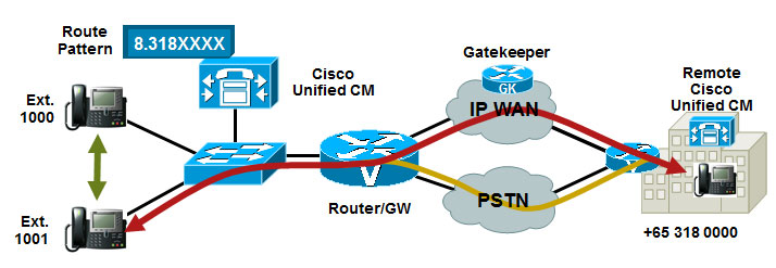 Cisco VoIP Networking Design IP Telephony Cisco Networking Center