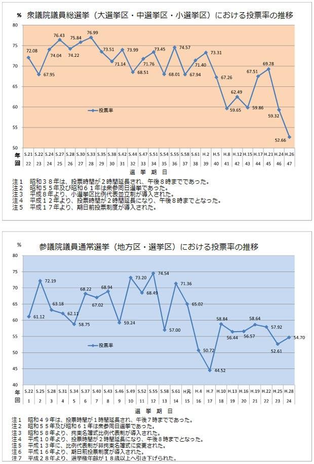国政選挙における投票率の推移(衆議院と参議院の通常選挙)