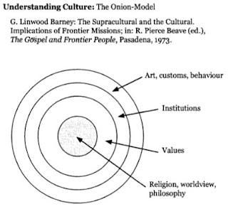 https://www.th-elstal.de/fileadmin/the/media/dokumente/Michael-Kisskalt-Cross-cultural-Learning-Issues-of-the-second-generation-of-immigrant-churches.pdf