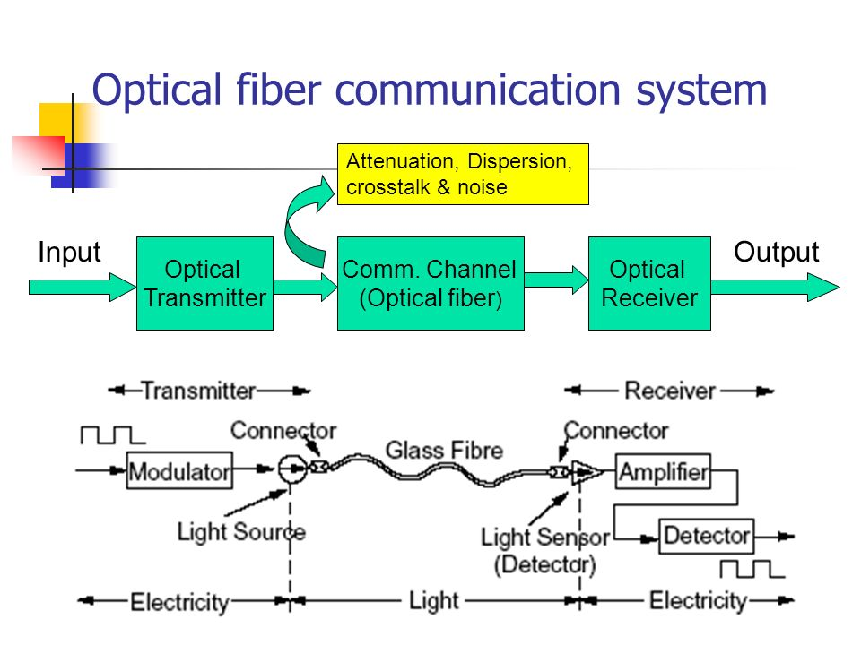 science of communication fiber optics This fiber optics is mainly used for communication where the transmission can be done over a long distance with  computer science, communication science and.