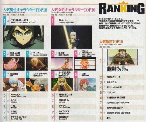 Top 10 Karakter Anime Pria dan Wanita Terbaik Versi Majalah Newtype April 2016