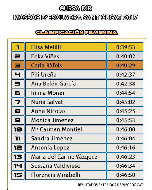 Clasificación Femenina -  Cursa DIR Mossos d'Esquadra Sant Cugat 2017