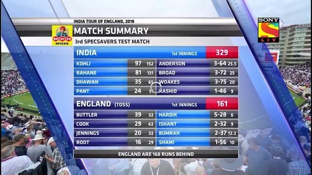 Team India Wins The 3rd Test Against England At Trent Bridge