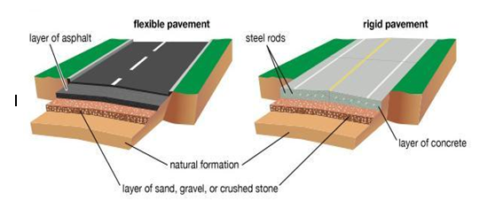 flexible pavement maintenance in kenya Explains the difference between asphalt and concrete in terms of pavement maintenance flexible pavement and rigid pavement sale in kenya kenya.