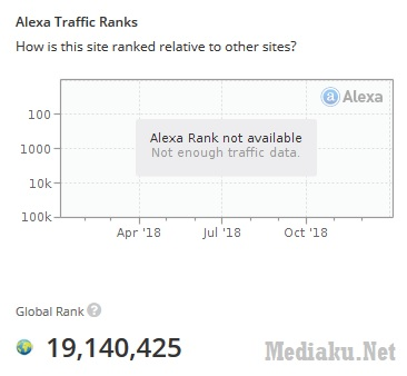 Alexa Rank Tidak No Data