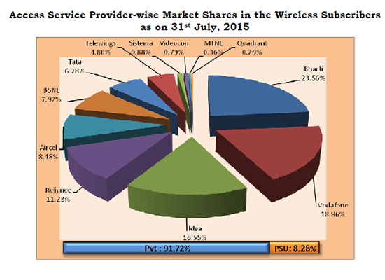 TRAI Report Card July 2015: BSNL @ its Best, positioned itself within the Top Five Operators in the Net Addition of Wireless Subscribers-4
