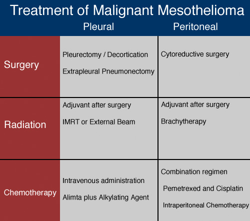 Mesothelioma Today's Treatment