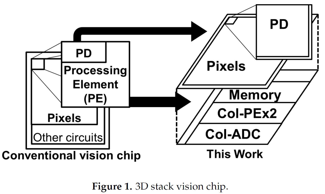 Image Sensors World April 2018 Figure1 Color Sensor Circuit Simd Column Parallel Pes For New Sensing Applications The 3d Stacked Structure And Processing Architecture Achieve High Sensitivity