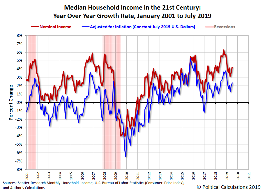 Median Household Income in the 21st Century: Year Over Year Growth Rate, January 2001 to July 2019