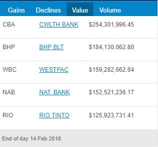 ASX Top 5 Turnover for 14th of February 2018
