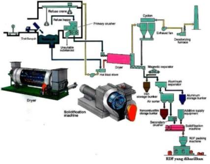 Desain pembuatan RDF sebagai energi alternatif