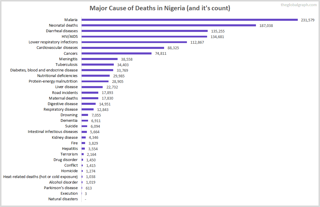 Major Cause of Deaths in Nigeria (and it's count)