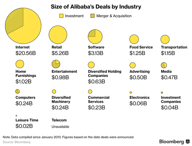 Giá trị các khoản đầu tư vào nhiều ngành công nghiệp khác nhau của Alibaba từ phần mềm, bán lẻ, dịch vụ đồ ăn, giao thông, giải trí...
