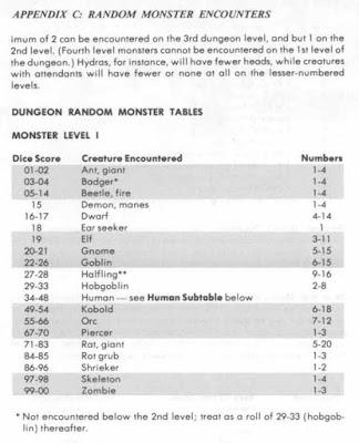 DMG Appendix C - Dungeon Random Monster Tables - Monster Level