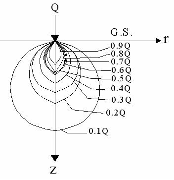 Pressure Bulb or Isobar Diagram for Point Load Q