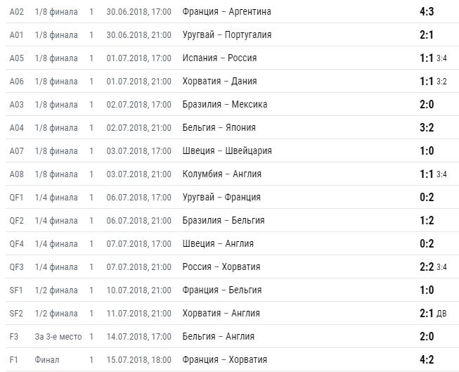 Таблица матчей