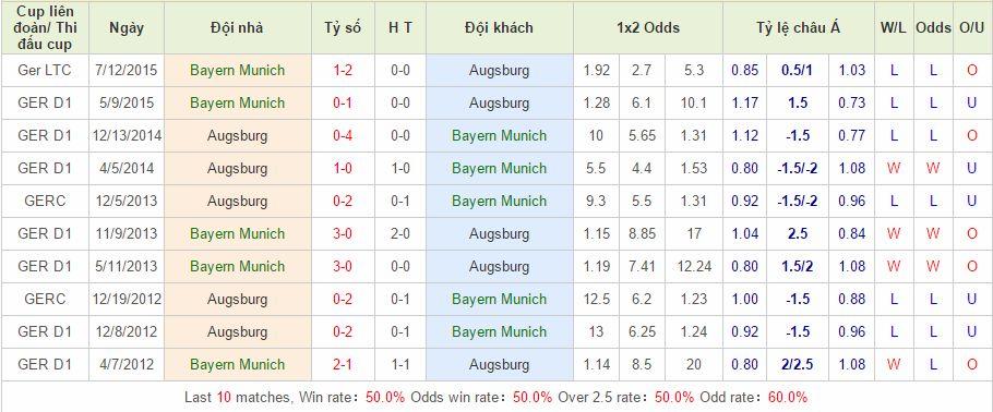 Bayern Munich vs Augsburg cách vào 12bet