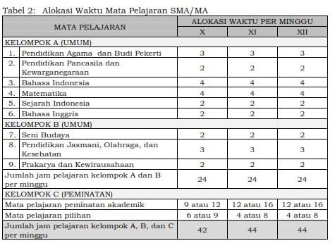 Struktur kurikulum SMA/MA 2019