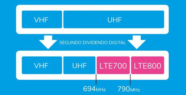 ¿Qué es y Cuándo se llevará a cabo el Segundo Dividendo Digital?   Marco Normativo
