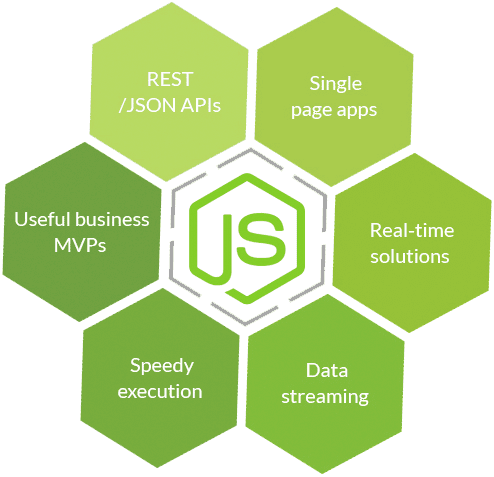 Node.Js is Web Development services