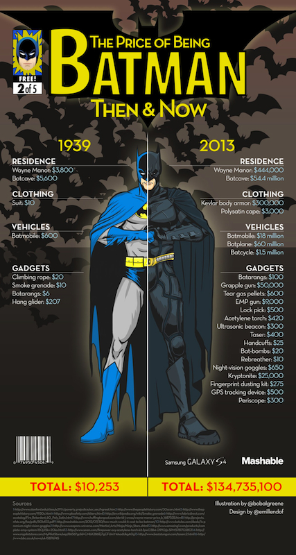 The Price of being Batman, then & now, by Bob Al-Greene