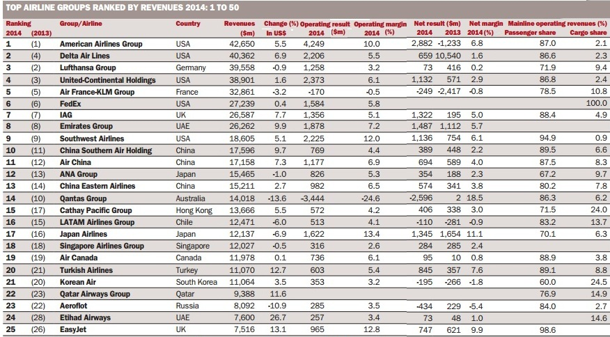 2014 Top ranking Airline groups by revenue 2015 (top 100) – Largest