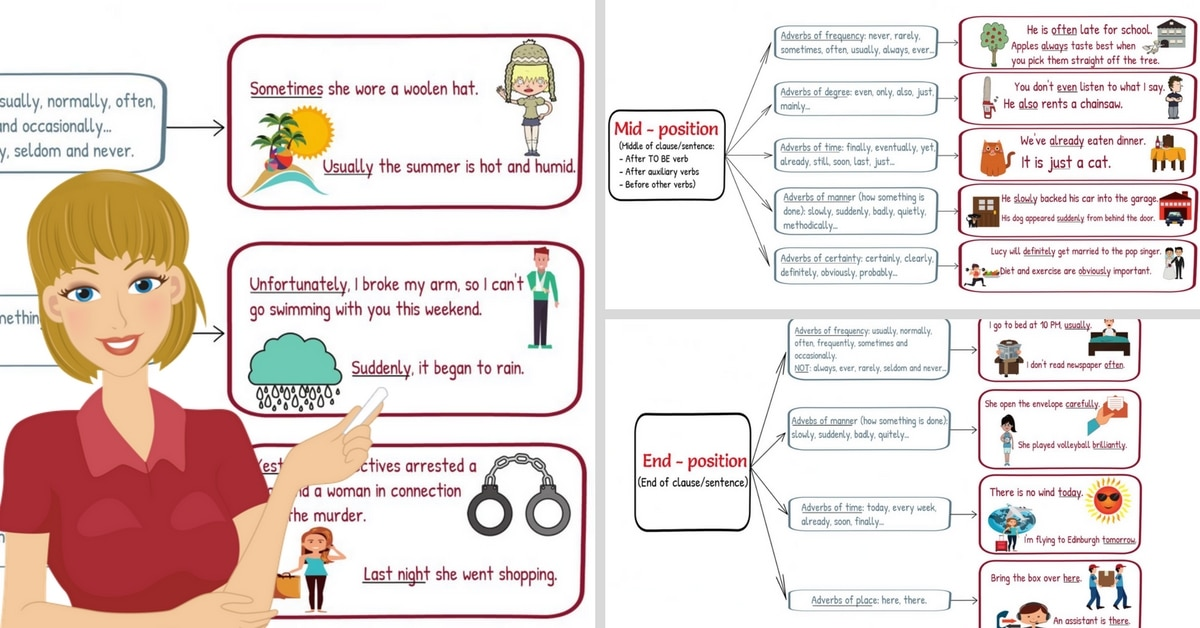 Click On Adverb Position In Sentences