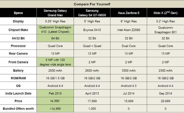 SAMSUNG GALAXY GRAND MAX 16GB COMPARISON
