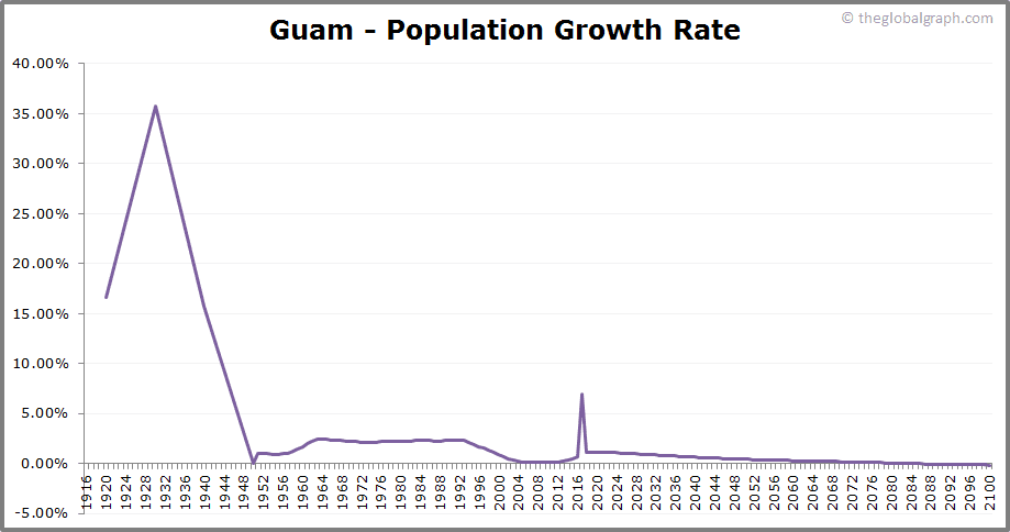 Guam  Population Growth Rate