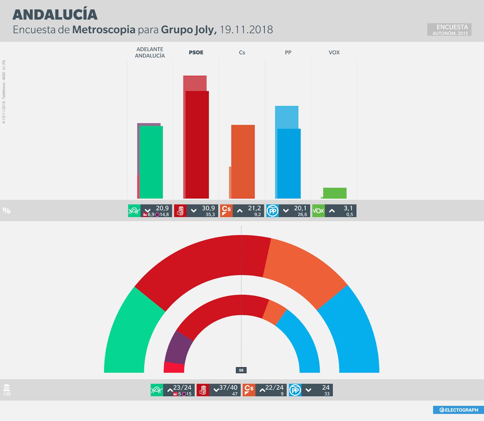 Gráfico de la encuesta para elecciones autonómicas en Andalucía realizada por Metroscopia en noviembre de 2018