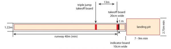 Lapangan Lompat Jangkit