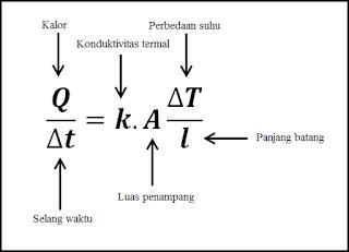Persamaan perpindahan kalor secara konduksi