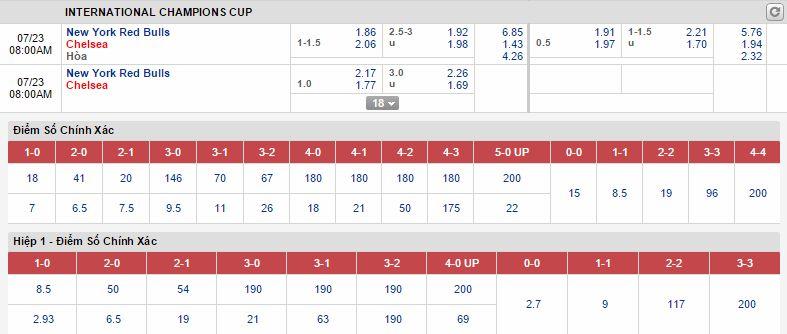 New York Red Bulls vs Chelsea link vao 12bet