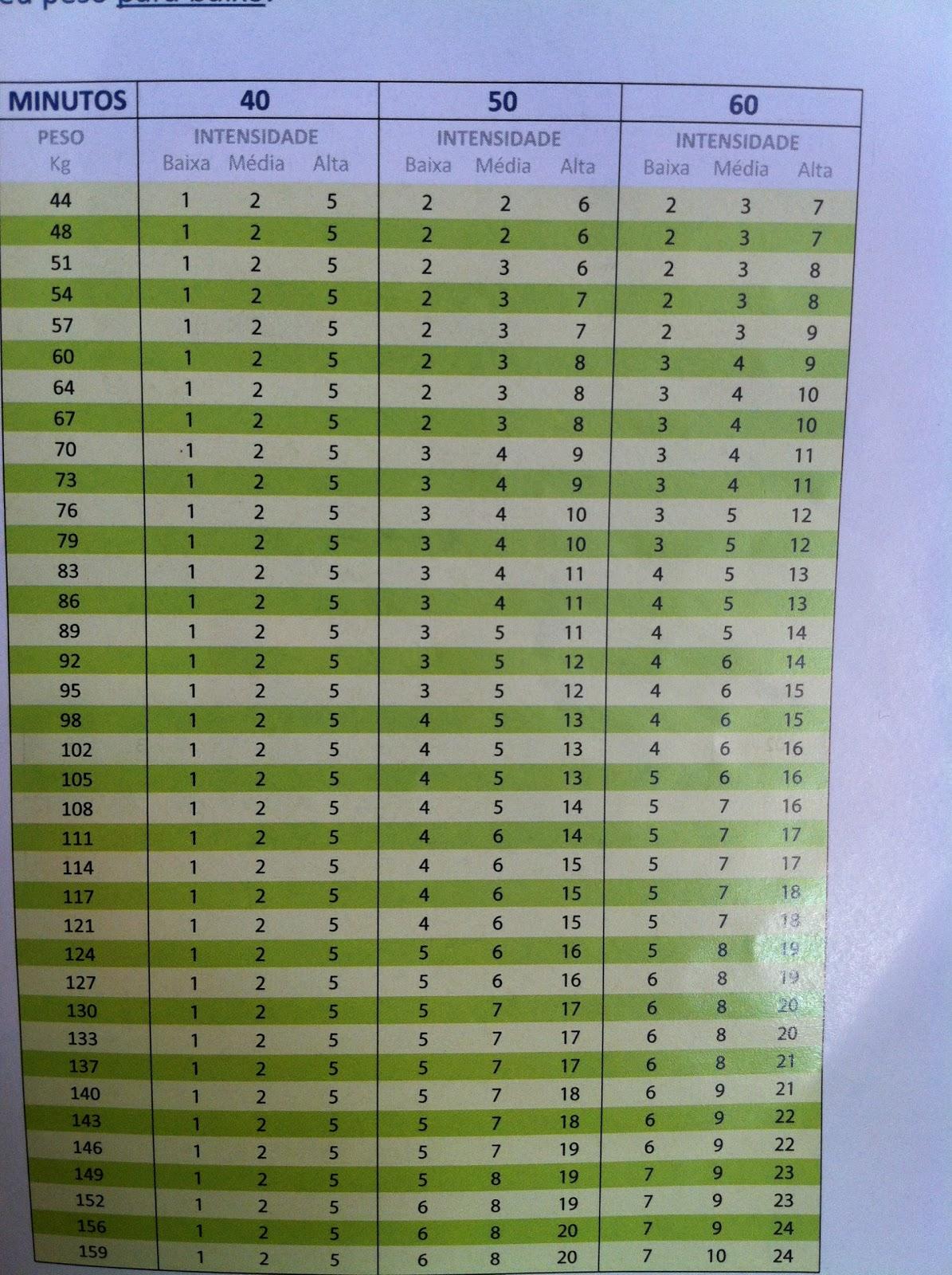 tabela propontos vigilantes do peso