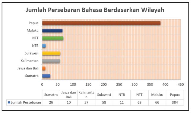 Persebaran bahasa daerah di Indonesia