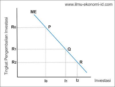 Kurva MEI | Ilmu Ekonomi ID