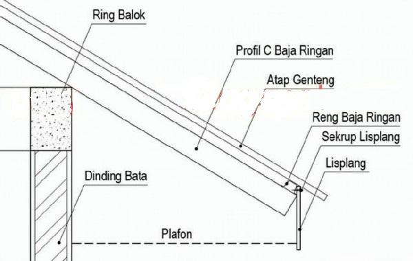 Pemasangan Sekrup Baja Ringan Metode Pelaksanaan Lisplang Pada Rangka Atap